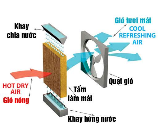 Nguyên lý làm mát của máy làm mát không khí